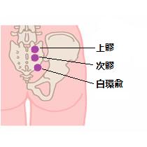 前立腺肥大症のツボ5
