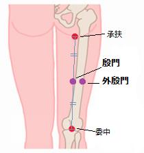 前立腺肥大症のツボ6