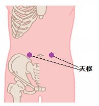 大腸癌ツボ1