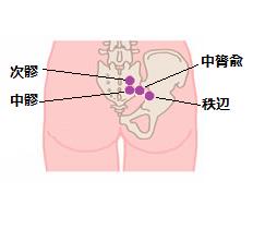 腸炎ツボ3