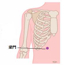 胃癌ツボ2