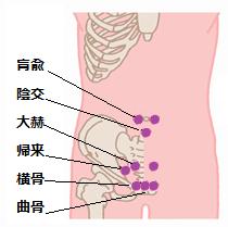 尿道炎ツボ1