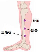 胆嚢炎ツボ2