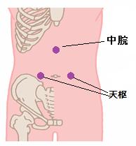 過敏性腸症候群ツボ2