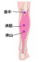 過敏性腸症候群ツボ7