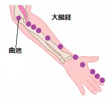結膜炎つぼ