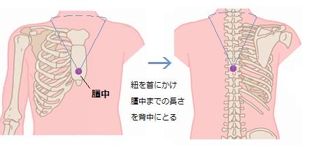 肺炎ツボ3