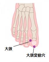 副鼻腔炎ツボ4